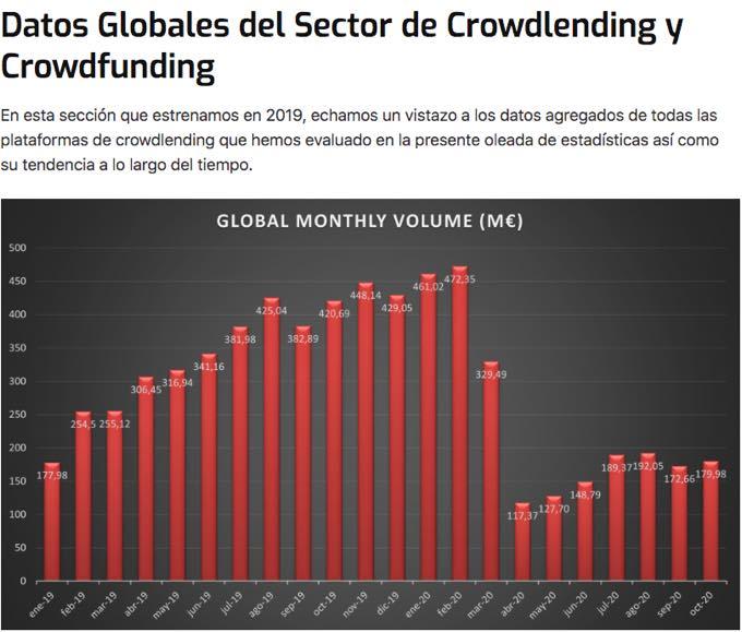 Datos Globales del Sector de Crowdlending y Crowdfunding